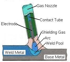 Types Of Welding _MIG